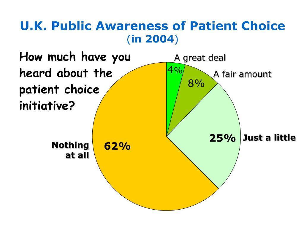 U.K. Public Awareness of Patient Choice
