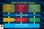 shotcrete design schema