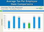 average tax per employee state comparisons