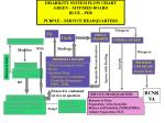 disability system flow chart green mtf med board blue peb purple service headquarters