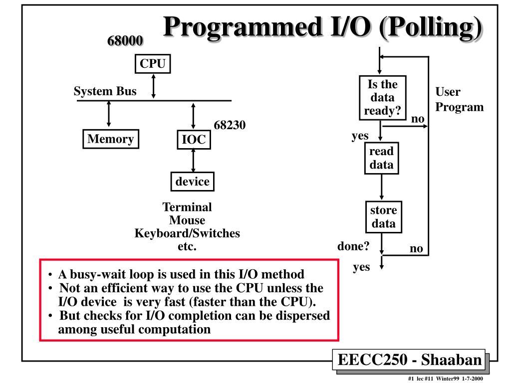 programmed i o polling l.