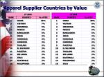 apparel supplier countries by value