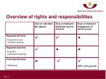 overview of rights and responsibilities
