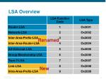 lsa overview