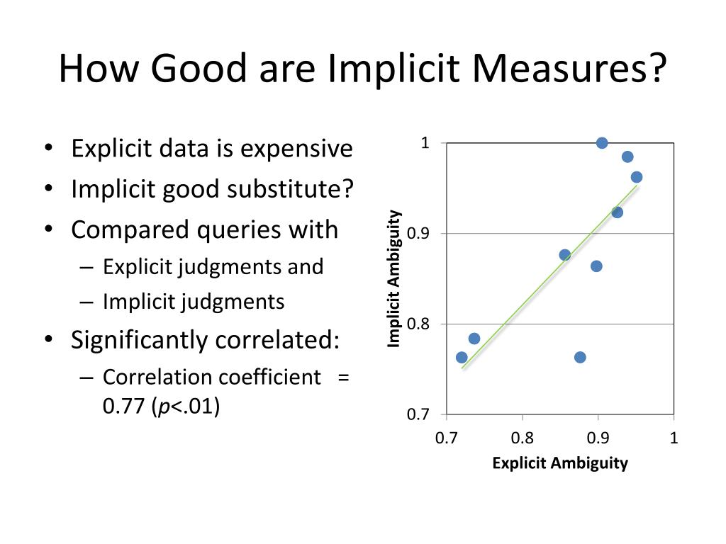 How Good are Implicit Measures?