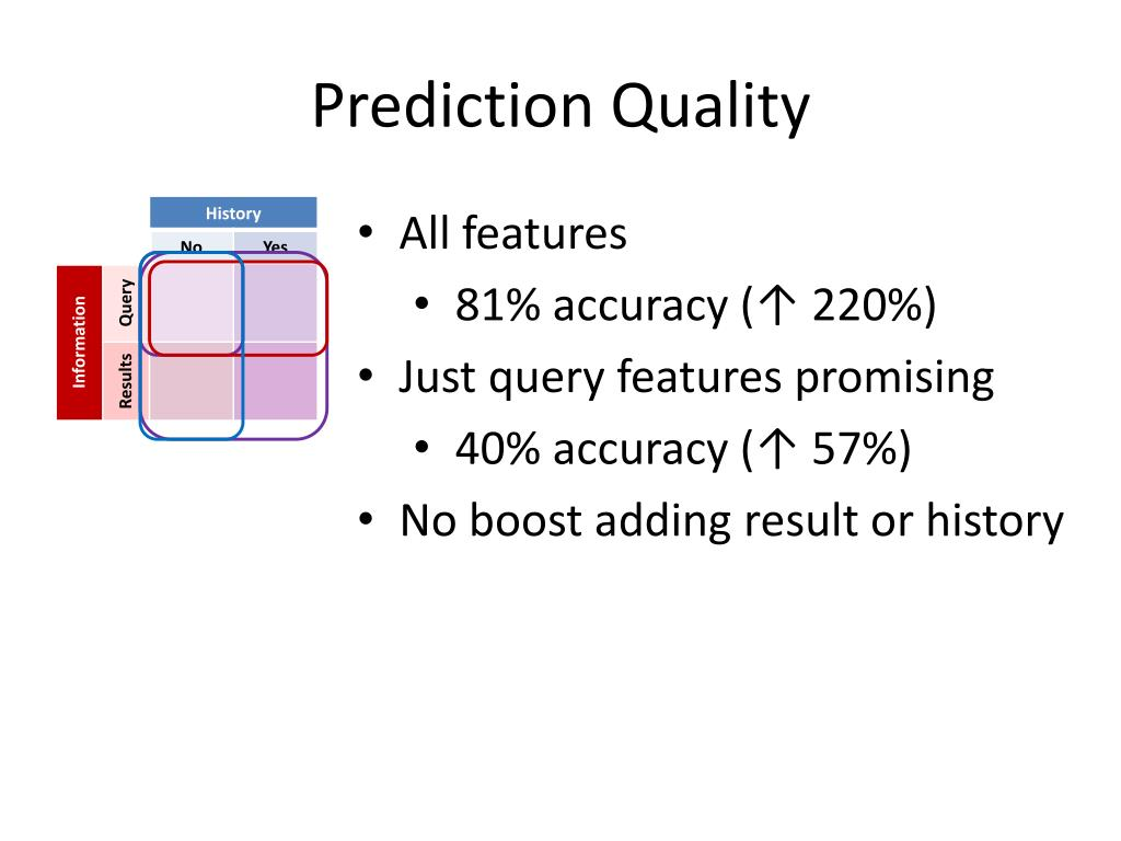 Prediction Quality