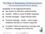 the role of marketing communications the communications process models