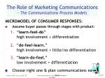 the role of marketing communications the communications process models15