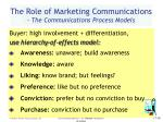 the role of marketing communications the communications process models16