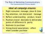 the role of marketing communications the communications process models18