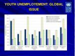 youth unemployement global issue