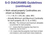 s o diagrams guidelines continued
