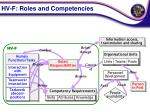 hv f roles and competencies