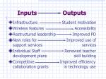 inputs outputs