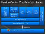 version control zugriffsm glichkeiten