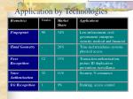 application by technologies