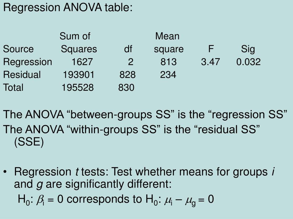 Regression ANOVA table: