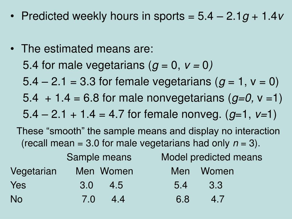 Predicted weekly hours in sports = 5.4 – 2.1
