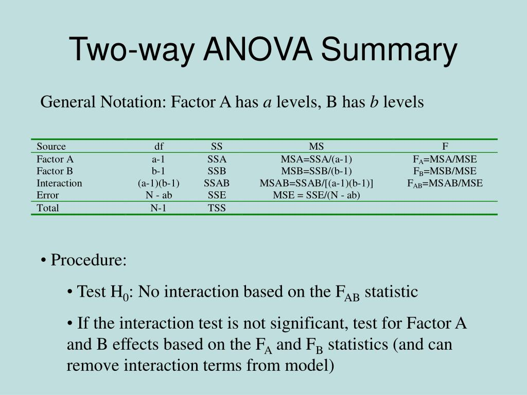 Two-way ANOVA Summary