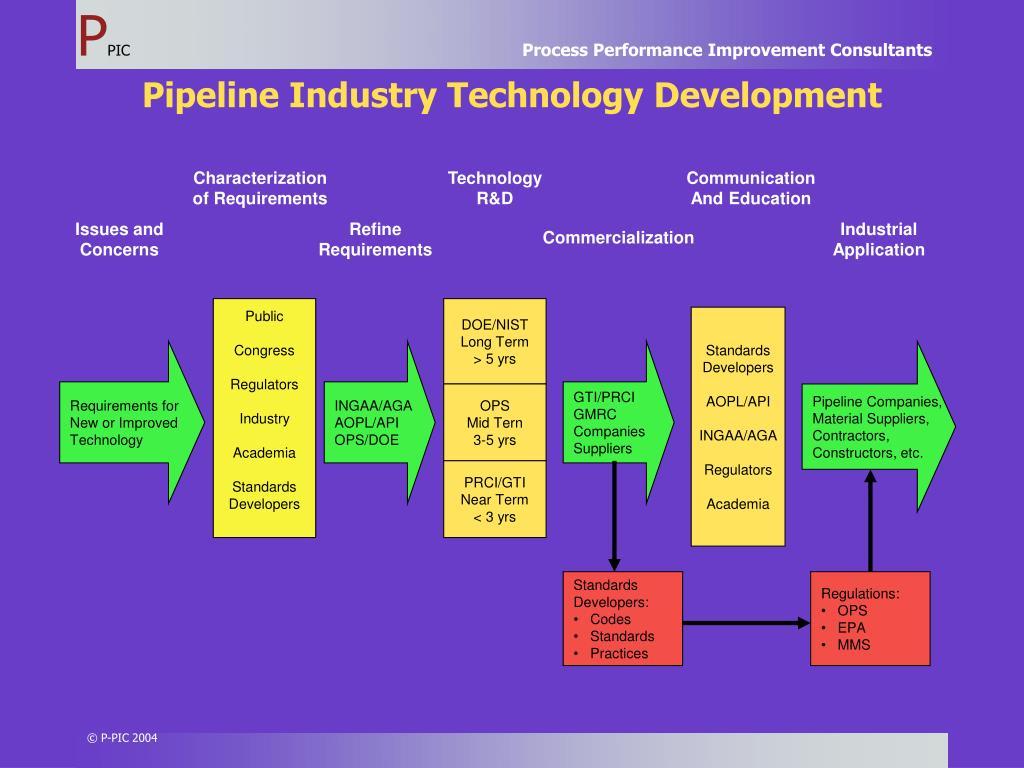 Pipeline Industry Technology Development