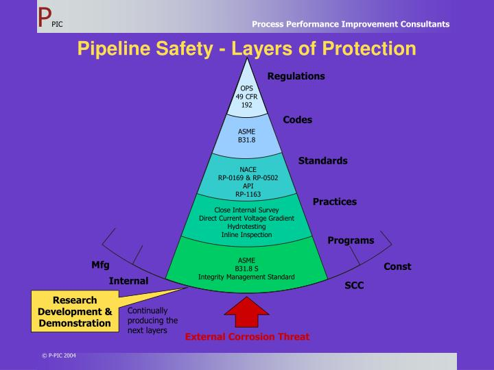 Pipeline Safety - Layers of Protection