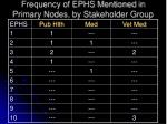 frequency of ephs mentioned in primary nodes by stakeholder group