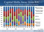 capital shifts away from b2c percentage of deal volume capital by industry