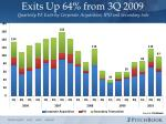 exits up 64 from 3q 2009 quarterly pe exits by corporate acquisition ipo and secondary sale