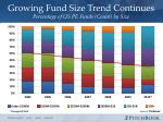 growing fund size trend continues percentage of us pe funds count by size