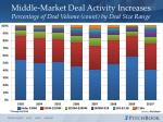 middle market deal activity increases percentage of deal volume count by deal size range