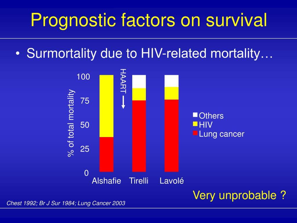 Prognostic factors on survival