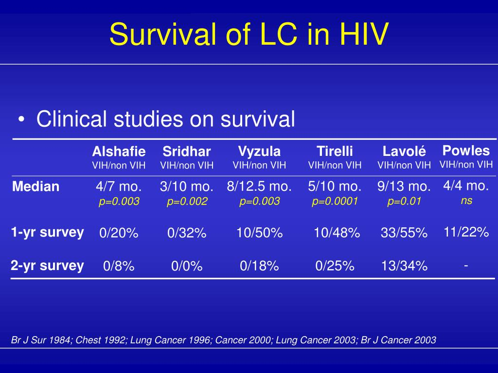 Survival of LC in HIV