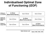 individualised optimal zone of functioning izof