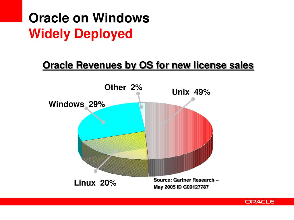 Oracle on Windows