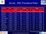 survey anc prevalence ratio40