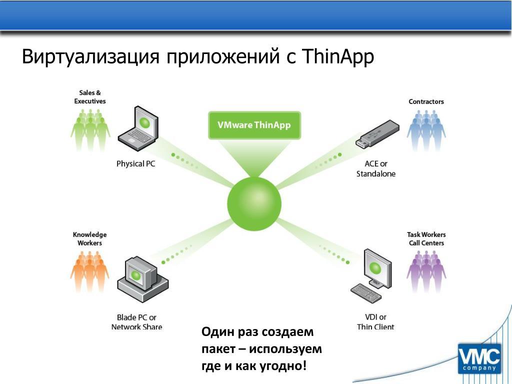 Виртуализация приложений с