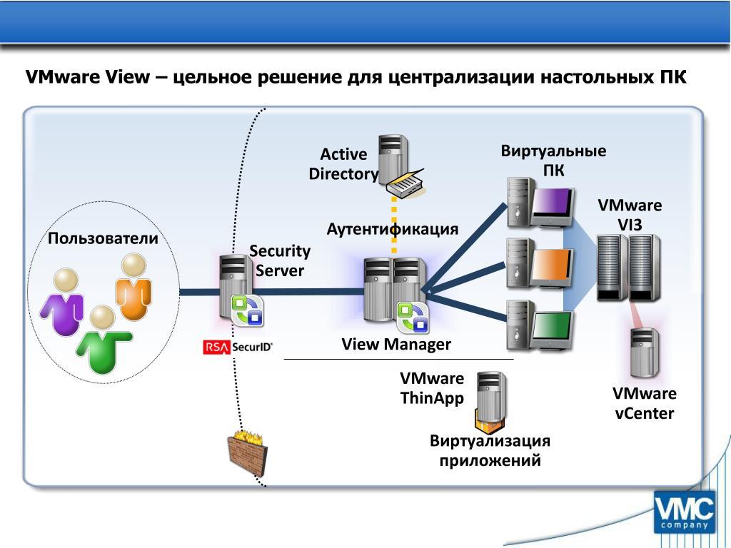 VMware View –