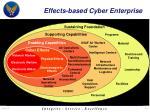 effects based cyber enterprise