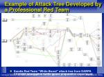 example of attack tree developed by a professional red team