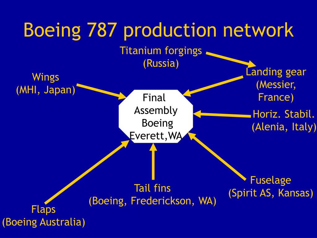 boeing 787 production network l.