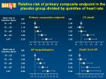 relative risk of primary composite endpoint in the placebo group divided by quintiles of heart rate