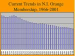 current trends in n i orange membership 1966 2001