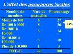 l effet des assurances locales24