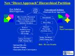 new direct approach hierarchical partition