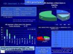 hbv genotypes