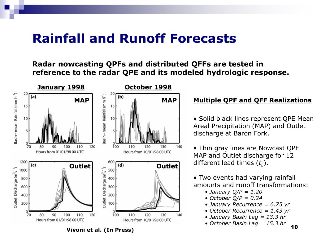 Rainfall and Runoff Forecasts