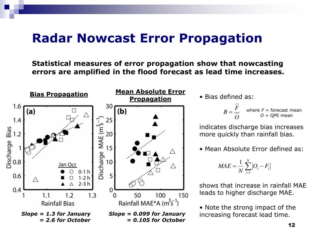 Radar Nowcast Error Propagation