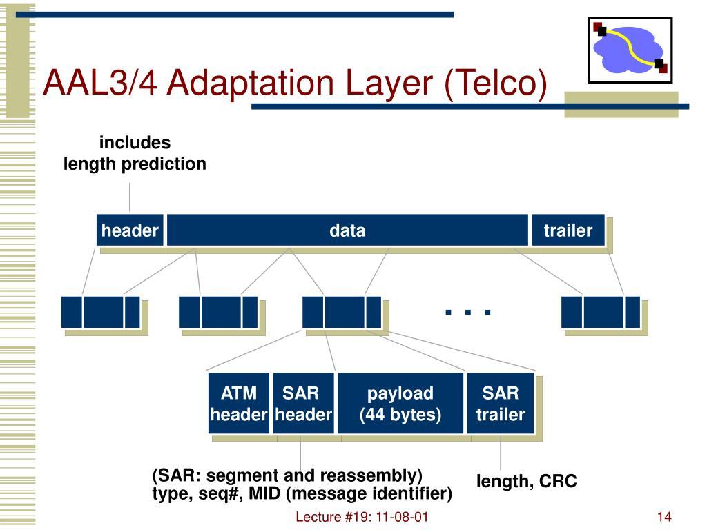 AAL3/4 Adaptation Layer (Telco)