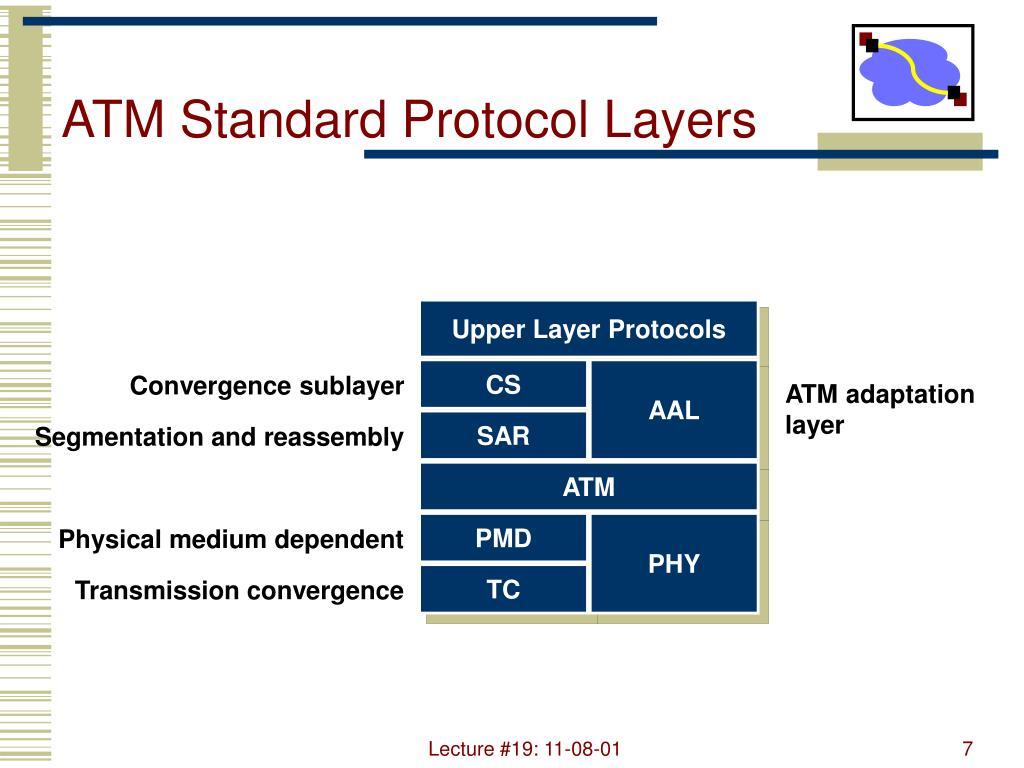 ATM Standard Protocol Layers