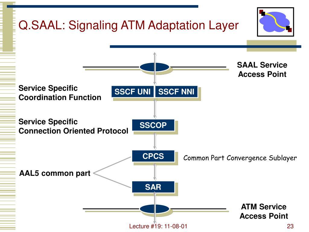 Q.SAAL: Signaling ATM Adaptation Layer